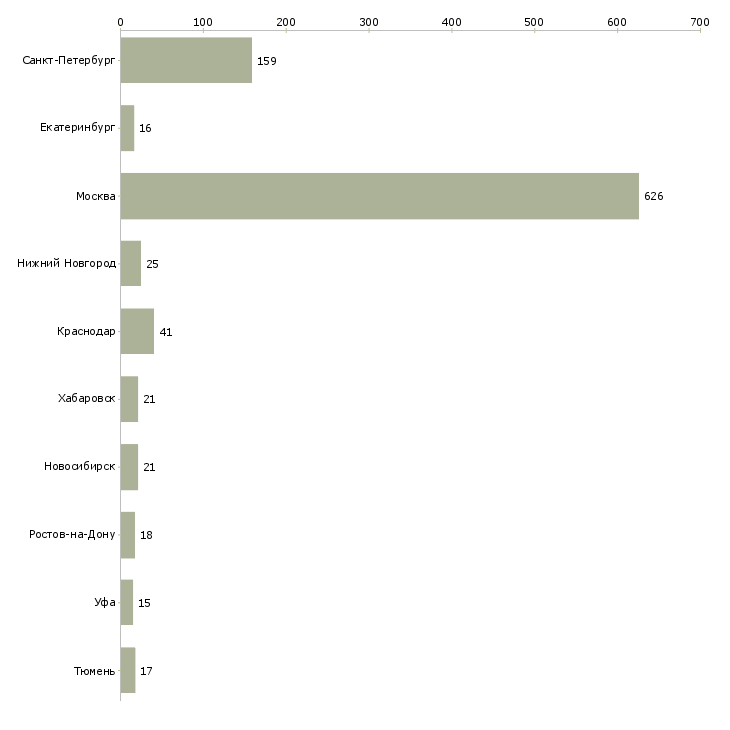 Найти работу электрик техник-Число вакансий «электрик техник» на сайте в городах Росcии