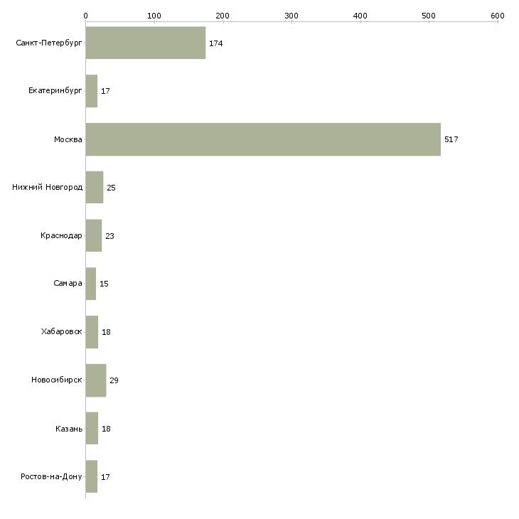 Найти работу smm менеджер-Число вакансий «smm менеджер» на сайте в городах Росcии