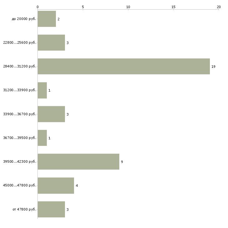 Найти работу автомойщики на работу  - График распределения вакансий «автомойщики на работу» по зарплате