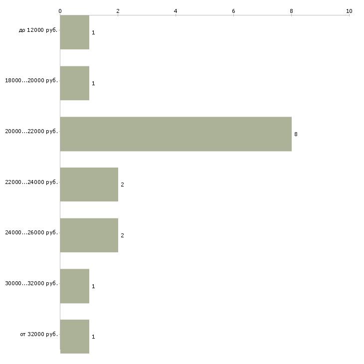 Найти работу администратор базы  - График распределения вакансий «администратор базы» по зарплате