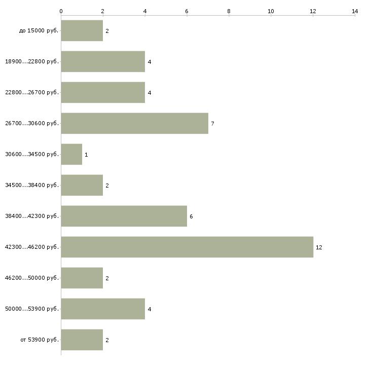 Найти работу администратор в детский центр  - График распределения вакансий «администратор в детский центр» по зарплате