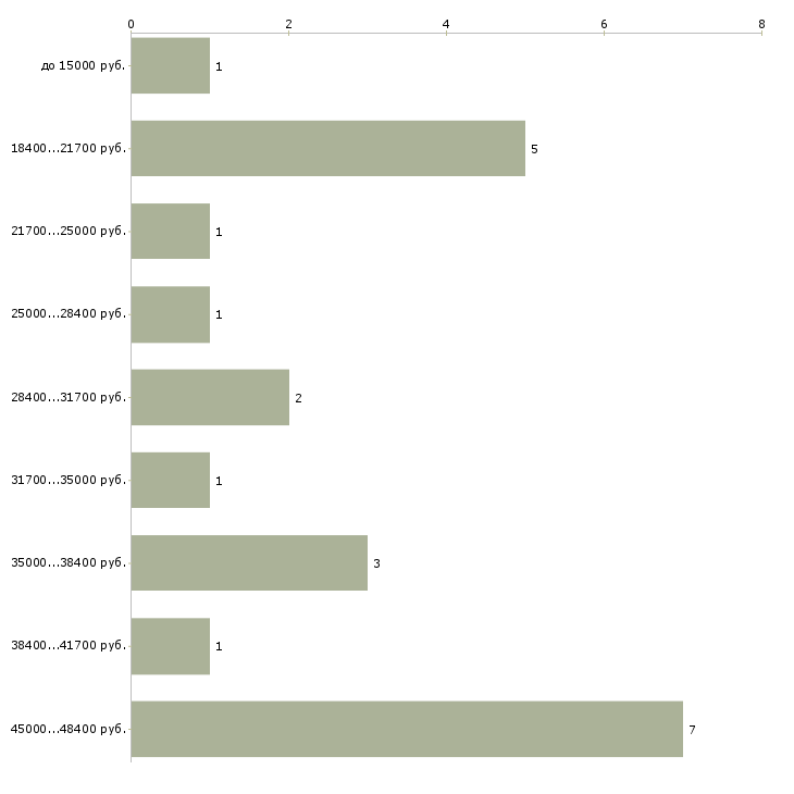 Найти работу администратор гостиницы без опыта  - График распределения вакансий «администратор гостиницы без опыта» по зарплате