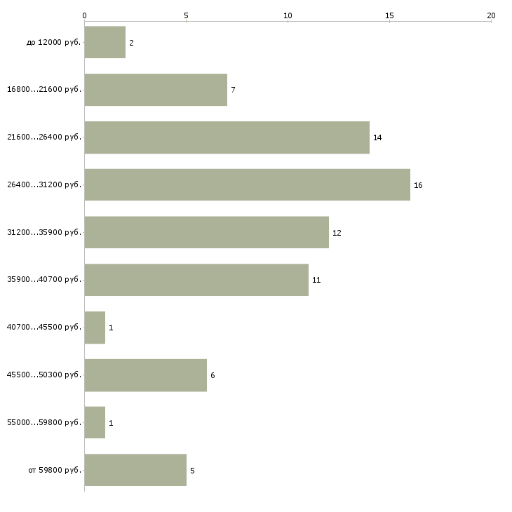 Найти работу администратор школы  - График распределения вакансий «администратор школы» по зарплате