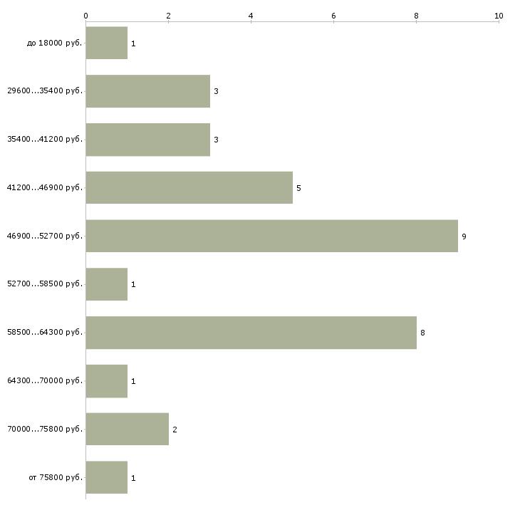 Найти работу аллерголог иммунолог  - График распределения вакансий «аллерголог иммунолог» по зарплате