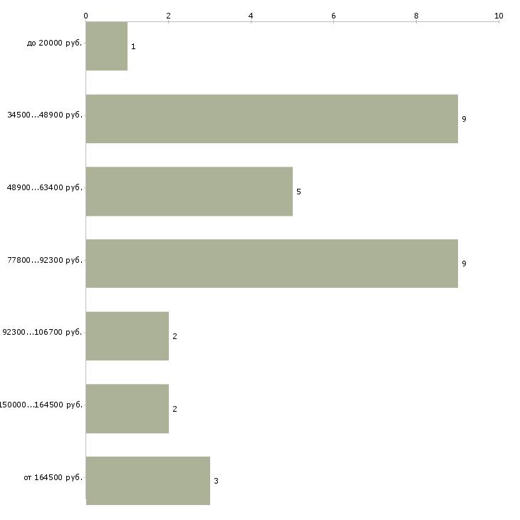 Найти работу бизнес в подарок  - График распределения вакансий «бизнес в подарок» по зарплате