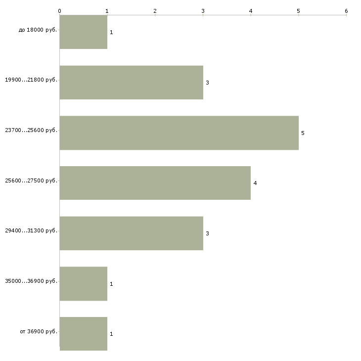 Найти работу бухгалтерам подработка  - График распределения вакансий «бухгалтерам подработка» по зарплате