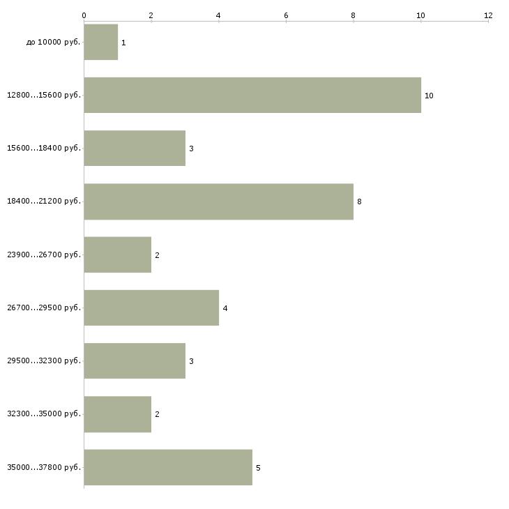 Найти работу бухгалтеру на дому удалённо  - График распределения вакансий «бухгалтеру на дому удалённо» по зарплате