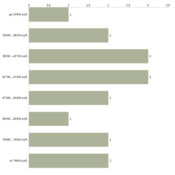 Найти работу бухгалтер усн  - График распределения вакансий «бухгалтер усн» по зарплате