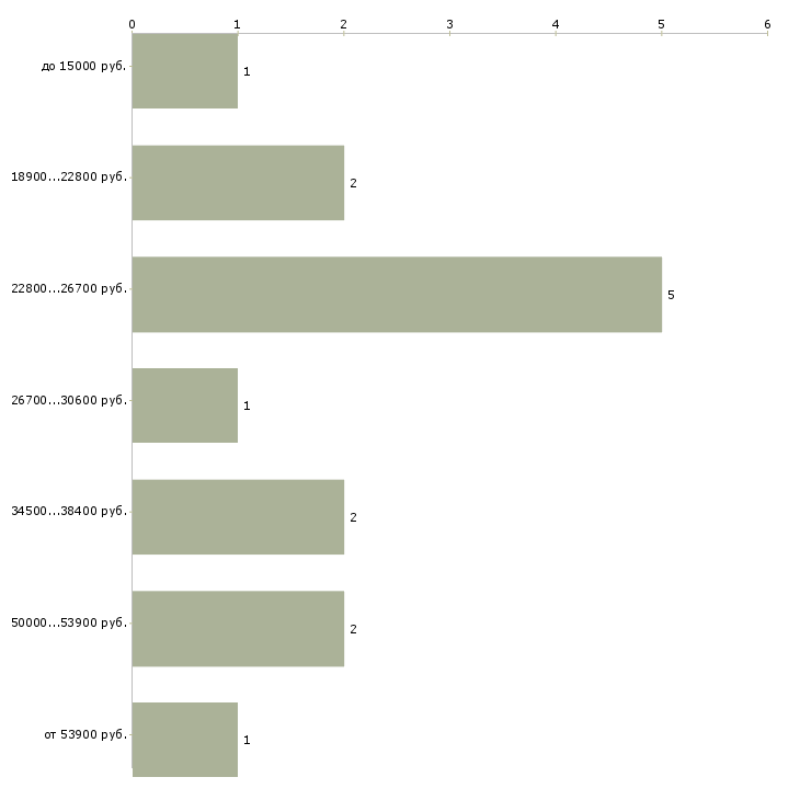 Найти работу бухгалтер 1с  - График распределения вакансий «бухгалтер 1с» по зарплате