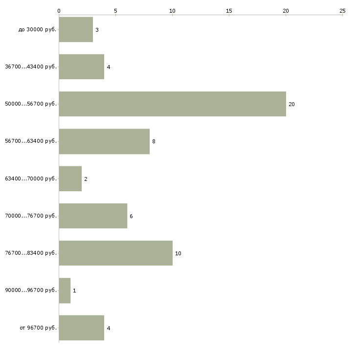 Найти работу видео аналитик  - График распределения вакансий «видео аналитик» по зарплате