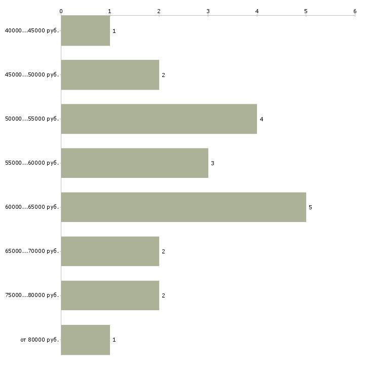 Найти работу водитель вс все  - График распределения вакансий «водитель вс все» по зарплате