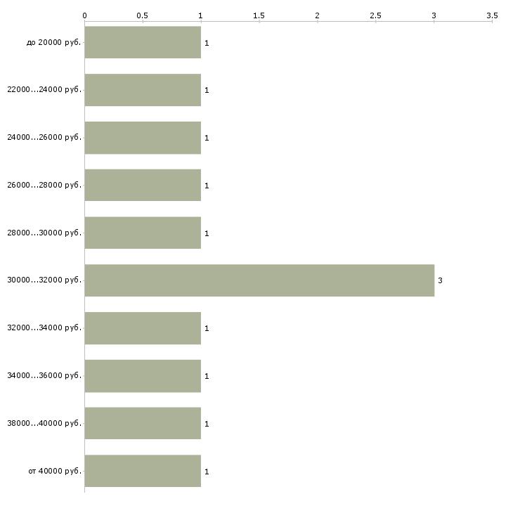 Найти работу водитель вс  - График распределения вакансий «водитель вс» по зарплате