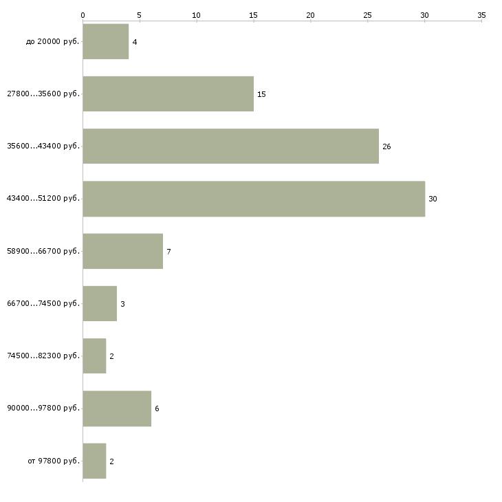Найти работу водитель в и вс  - График распределения вакансий «водитель в и вс» по зарплате