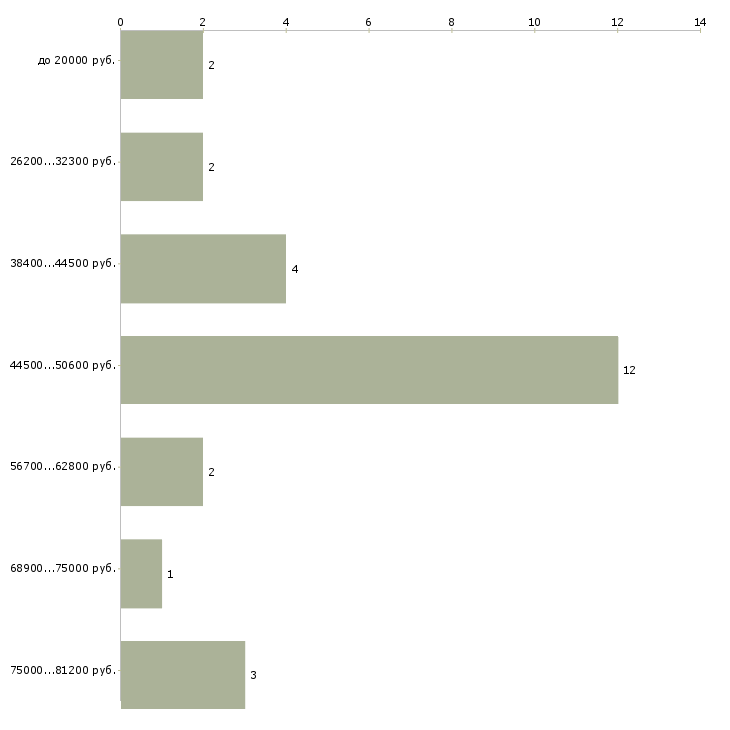 Найти работу водитель мусоровоза  - График распределения вакансий «водитель мусоровоза» по зарплате
