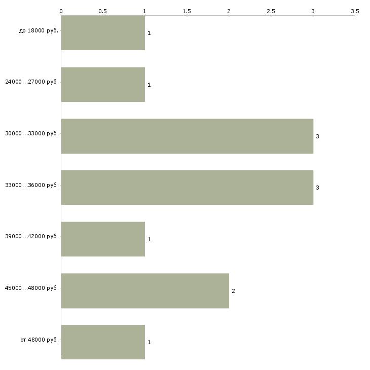 Найти работу водитель на манипулятор  - График распределения вакансий «водитель на манипулятор» по зарплате