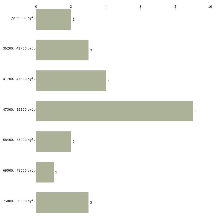 Найти работу водитель на мусоровоз  - График распределения вакансий «водитель на мусоровоз» по зарплате