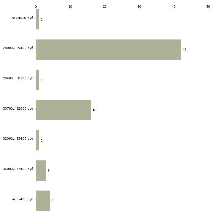 Найти работу водитель охранник  - График распределения вакансий «водитель охранник» по зарплате
