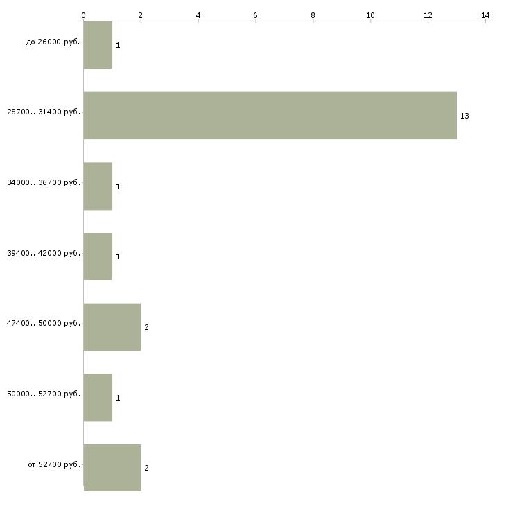 Найти работу водитель экспедитор автомобиля  - График распределения вакансий «водитель экспедитор автомобиля» по зарплате