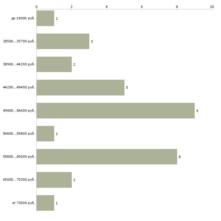 Найти работу врач иммунолог  - График распределения вакансий «врач иммунолог» по зарплате
