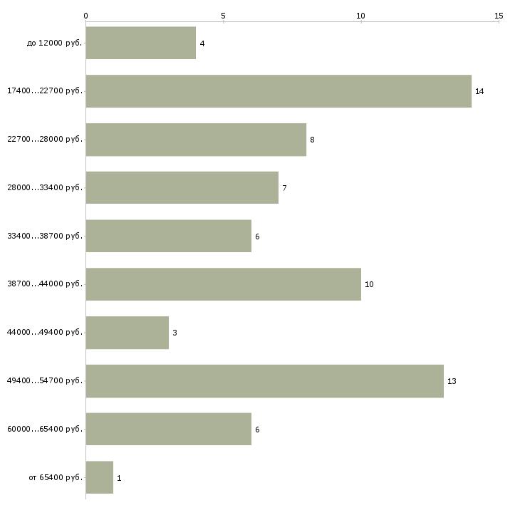 Найти работу врач нефролог  - График распределения вакансий «врач нефролог» по зарплате