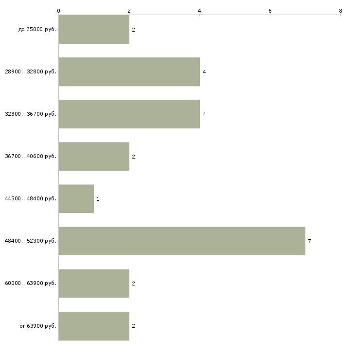 Найти работу врач терапевт стоматолог  - График распределения вакансий «врач терапевт стоматолог» по зарплате