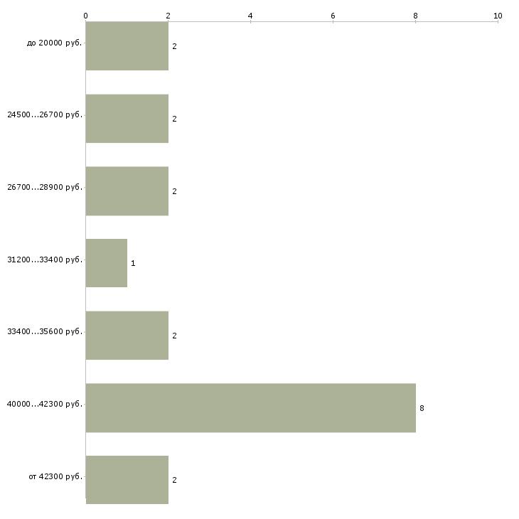 Найти работу в интернете заработать реально  - График распределения вакансий «в интернете заработать реально» по зарплате