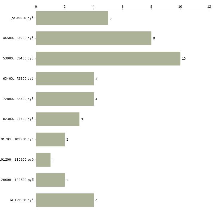 Найти работу главный эксперт  - График распределения вакансий «главный эксперт» по зарплате