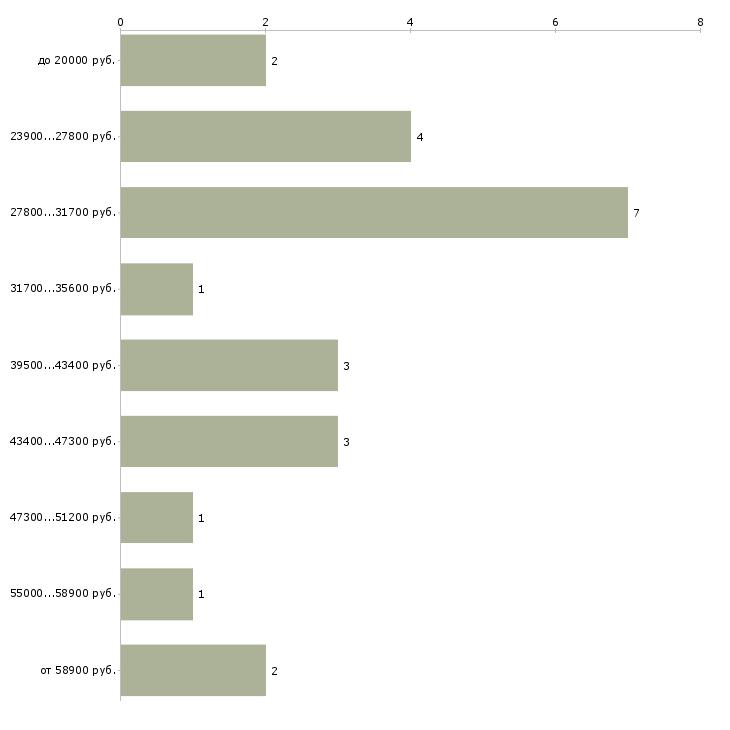 Найти работу гл бухгалтер  - График распределения вакансий «гл бухгалтер» по зарплате