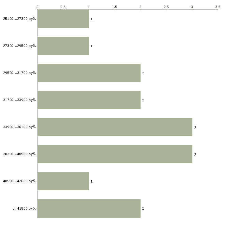 Найти работу дежурный сантехник  - График распределения вакансий «дежурный сантехник» по зарплате