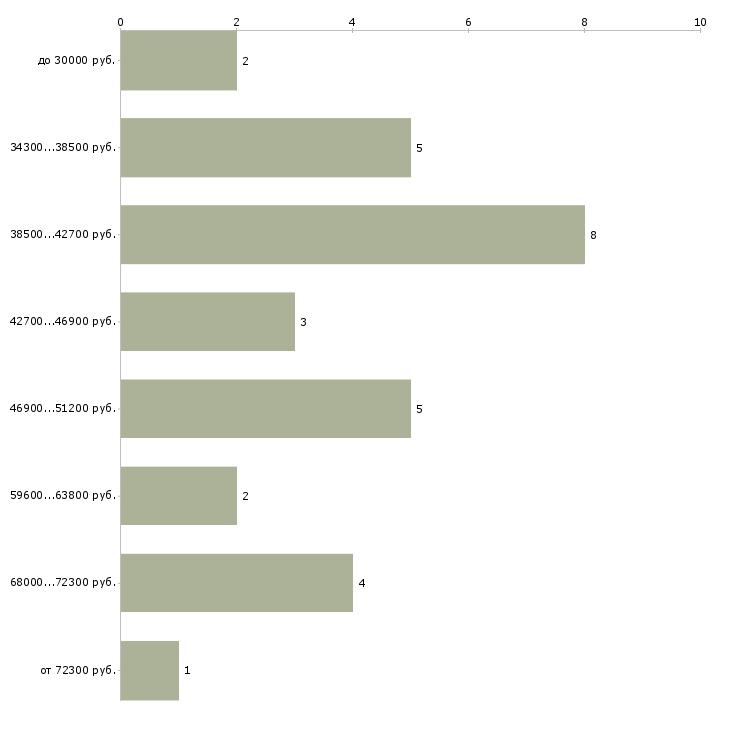 Найти работу дизайнер по кухням  - График распределения вакансий «дизайнер по кухням» по зарплате
