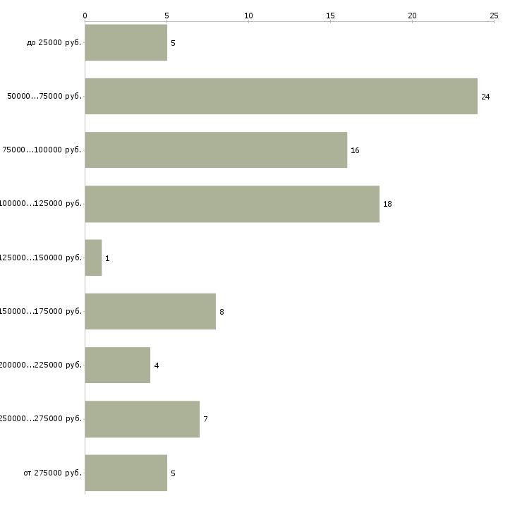 Найти работу директор в строительную компанию  - График распределения вакансий «директор в строительную компанию» по зарплате