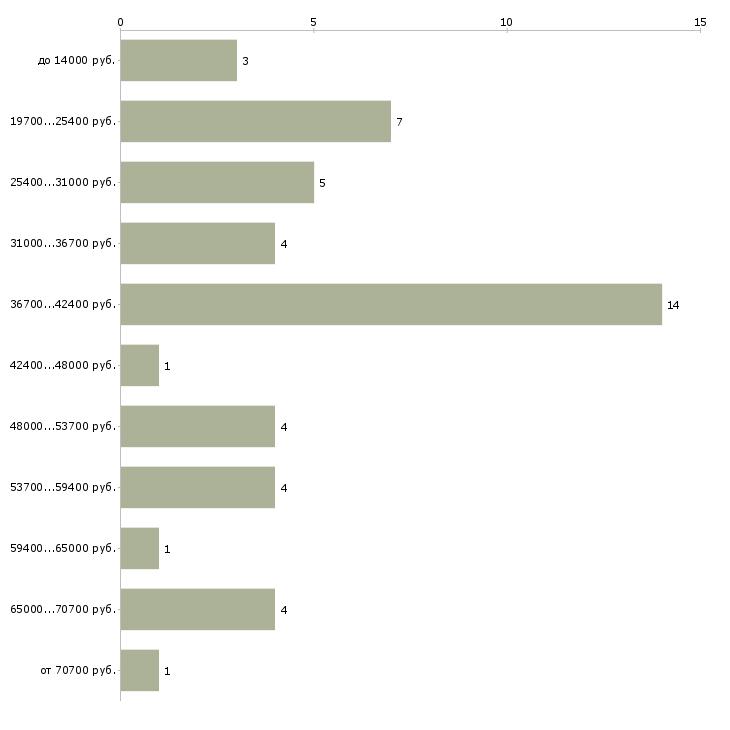 Найти работу для молодых пенсионеров  - График распределения вакансий «для молодых пенсионеров» по зарплате