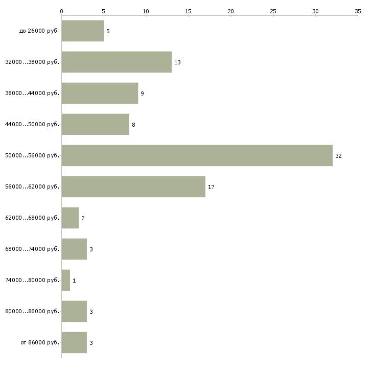 Найти работу домработница срочно  - График распределения вакансий «домработница срочно» по зарплате