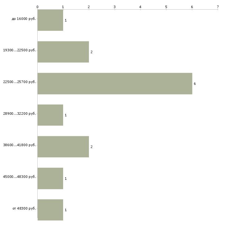 Найти работу дополнительный доход для вас  - График распределения вакансий «дополнительный доход для вас» по зарплате