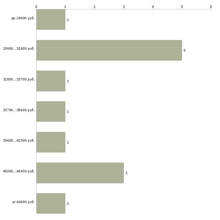 Найти работу заведующая аптекой  - График распределения вакансий «заведующая аптекой» по зарплате