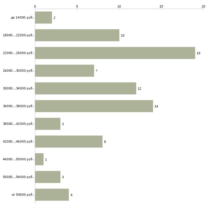 Найти работу зав складом  - График распределения вакансий «зав складом» по зарплате