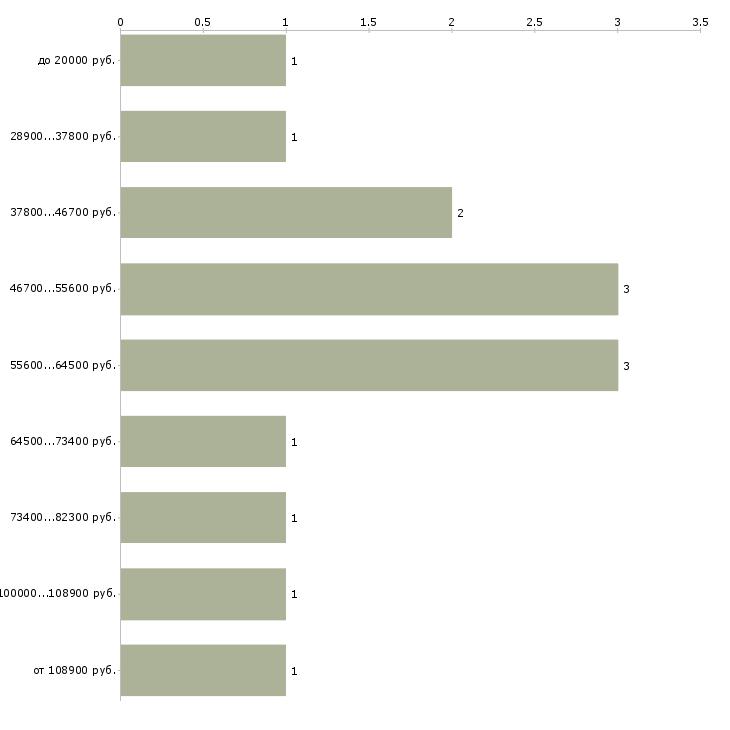 Найти работу зарабатывай играя  - График распределения вакансий «зарабатывай играя» по зарплате