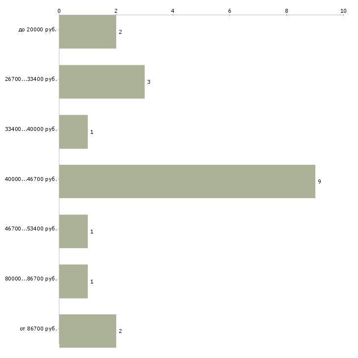 Найти работу заработать в интернете реально  - График распределения вакансий «заработать в интернете реально» по зарплате
