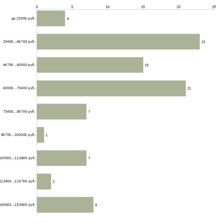 Найти работу ит специалист  - График распределения вакансий «ит специалист» по зарплате