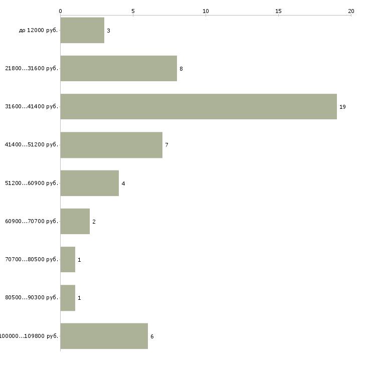 Найти работу ищу бизнес партнеров  - График распределения вакансий «ищу бизнес партнеров» по зарплате