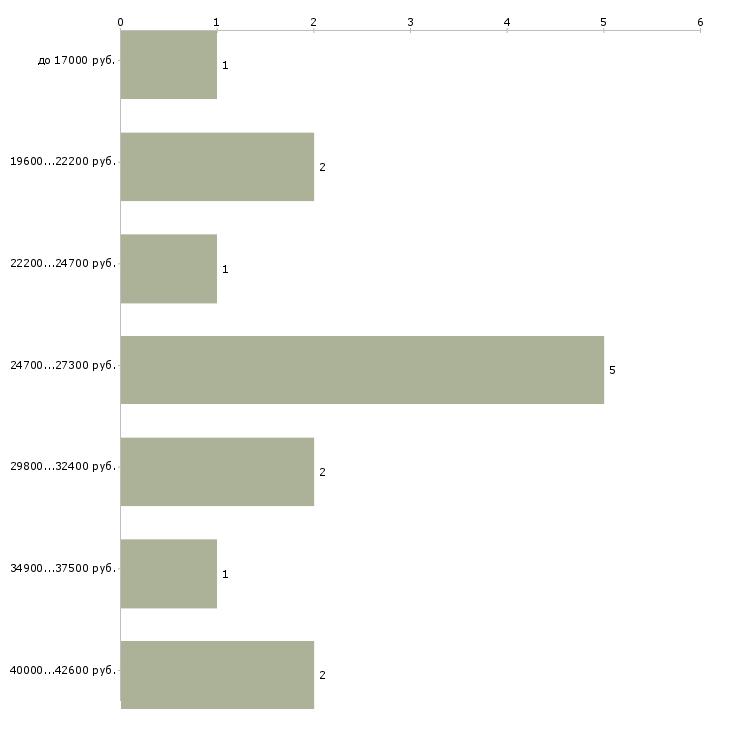 Найти работу ищу сиделку с проживанием  - График распределения вакансий «ищу сиделку с проживанием» по зарплате