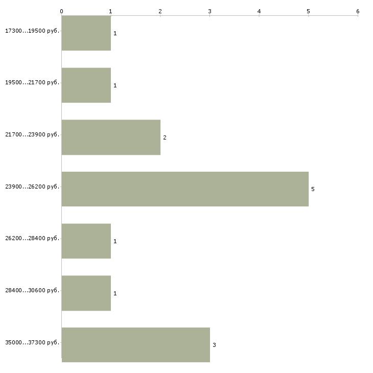 Найти работу как работать и зарабатывать  - График распределения вакансий «как работать и зарабатывать» по зарплате