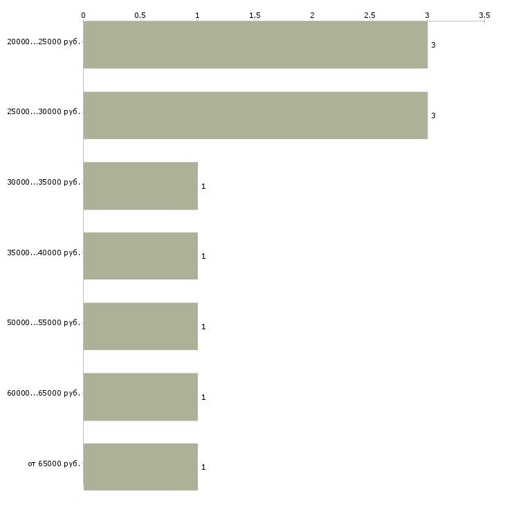 Найти работу клуб менеджер  - График распределения вакансий «клуб менеджер» по зарплате