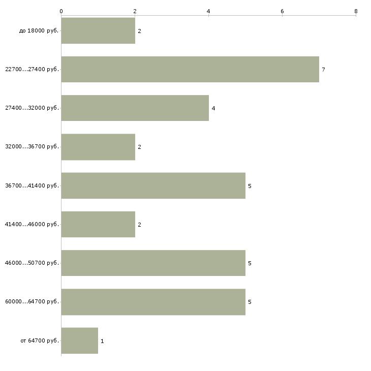 Найти работу компаньонка  - График распределения вакансий «компаньонка» по зарплате