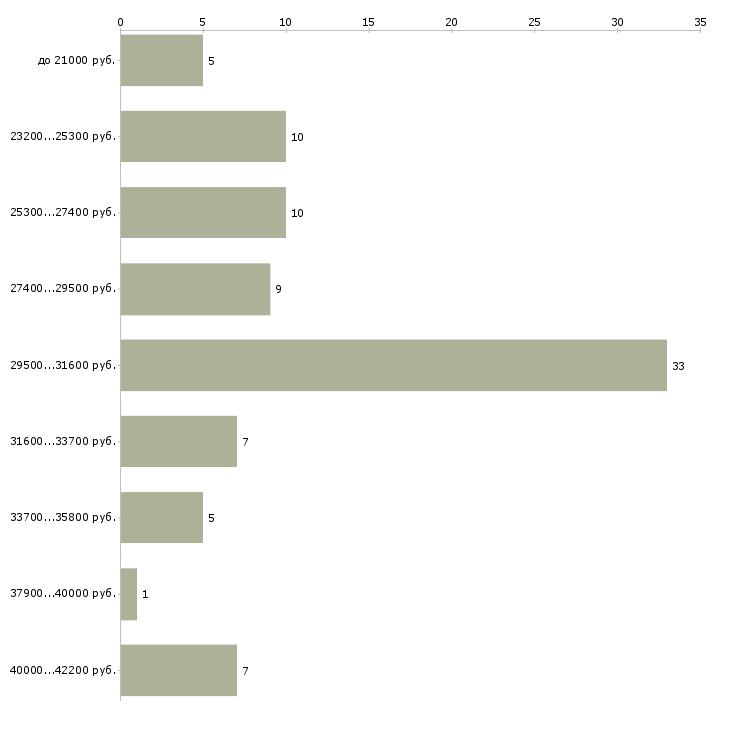 Найти работу кондитер пекарь  - График распределения вакансий «кондитер пекарь» по зарплате