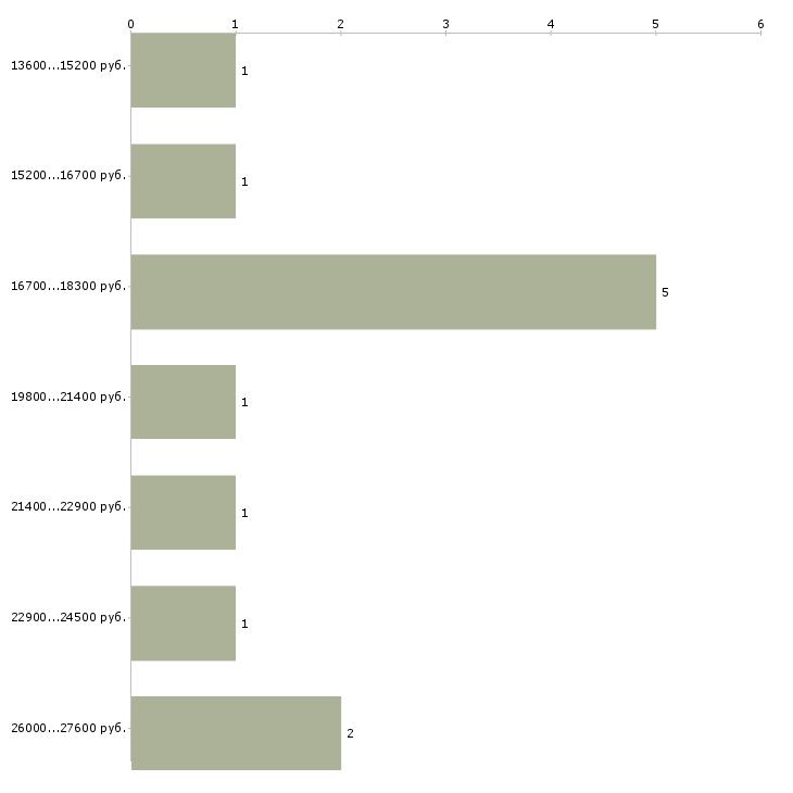 Найти работу курьер доставка документов  - График распределения вакансий «курьер доставка документов» по зарплате