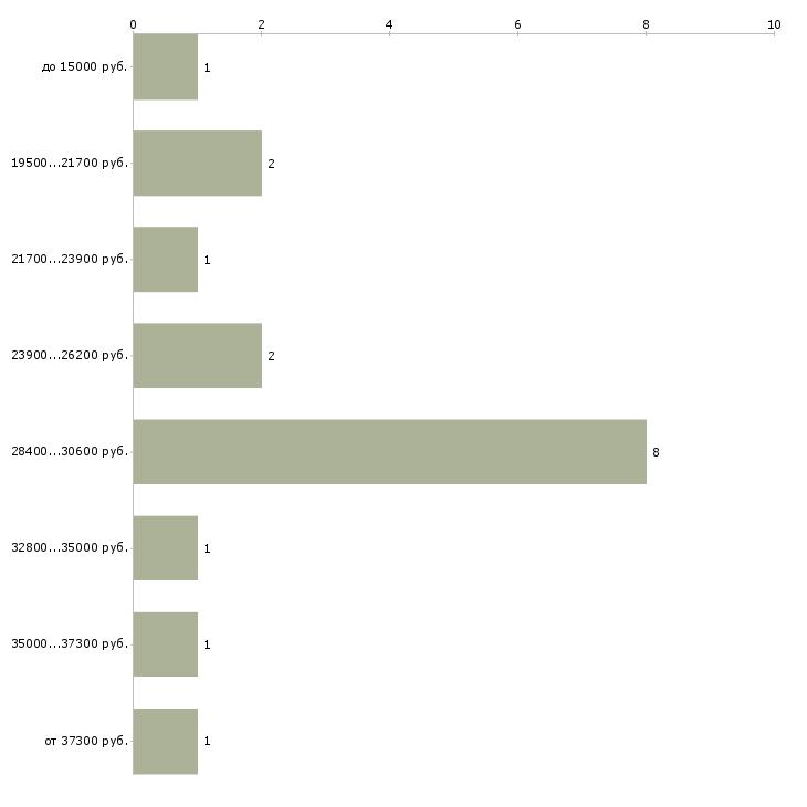 Найти работу курьер по доставке документов  - График распределения вакансий «курьер по доставке документов» по зарплате