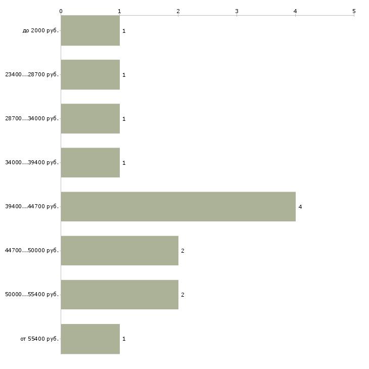Найти работу мангальщик  - График распределения вакансий «мангальщик» по зарплате