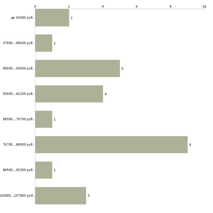 Найти работу мастер по ремонту телевизоров  - График распределения вакансий «мастер по ремонту телевизоров» по зарплате