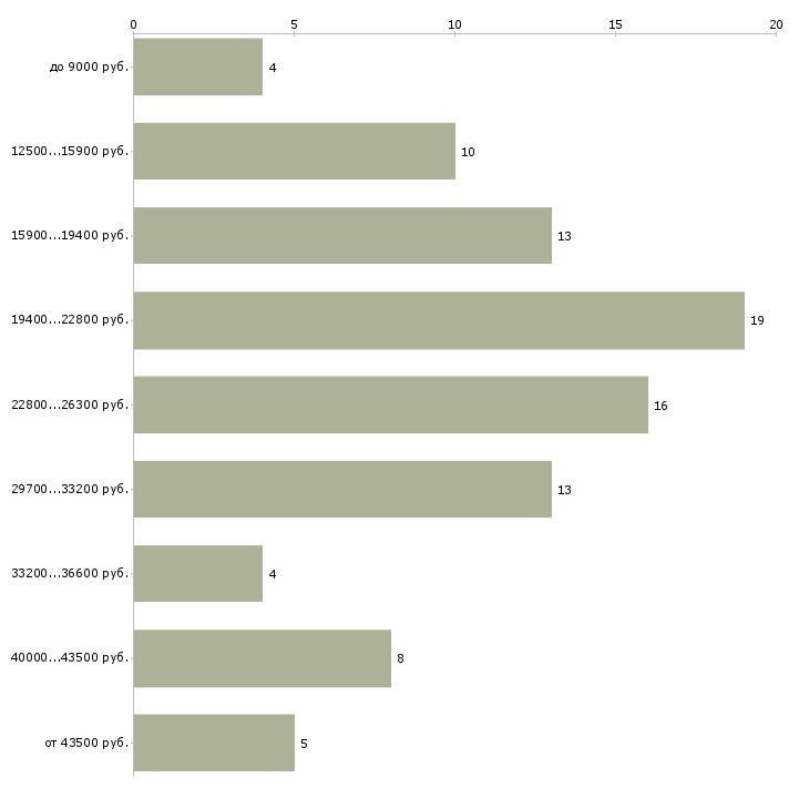 Найти работу мастер производственного обучения  - График распределения вакансий «мастер производственного обучения» по зарплате